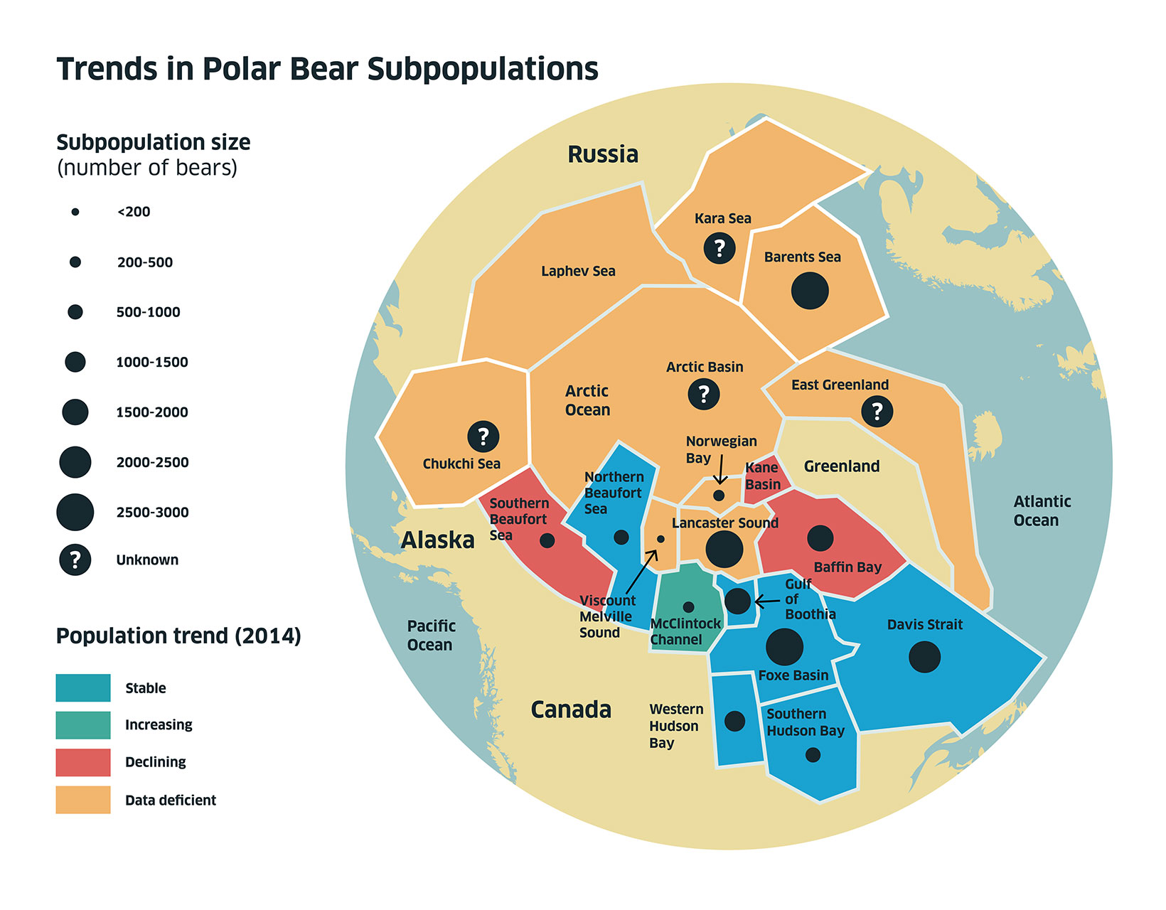 Trends in Polar bear subpopulations