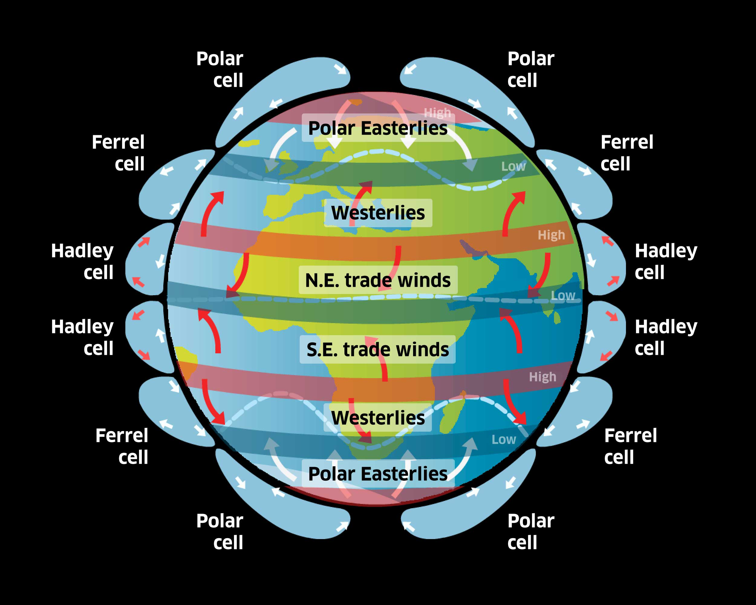 Illustration of the world's climate system