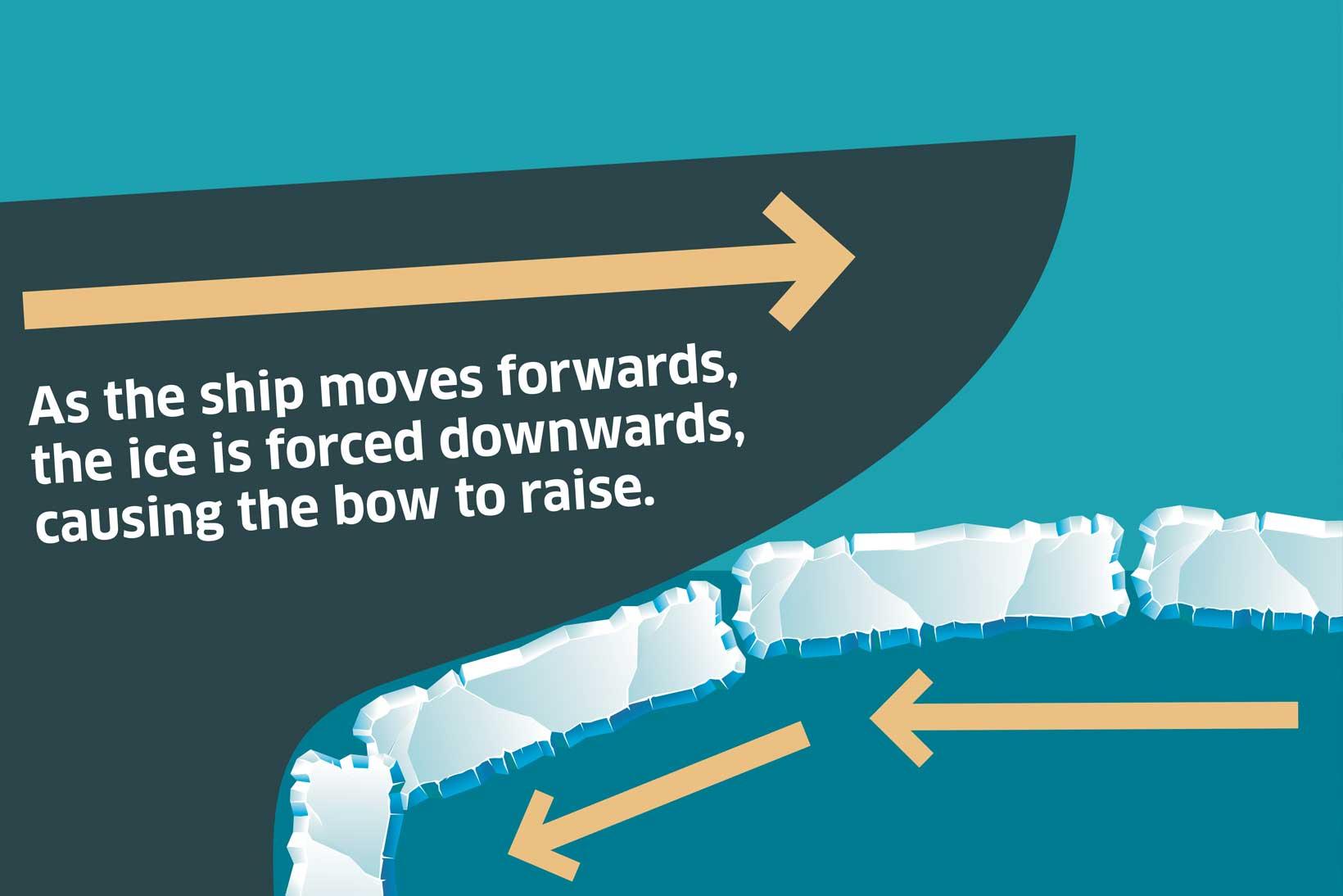 Icebreaker bow diagram
