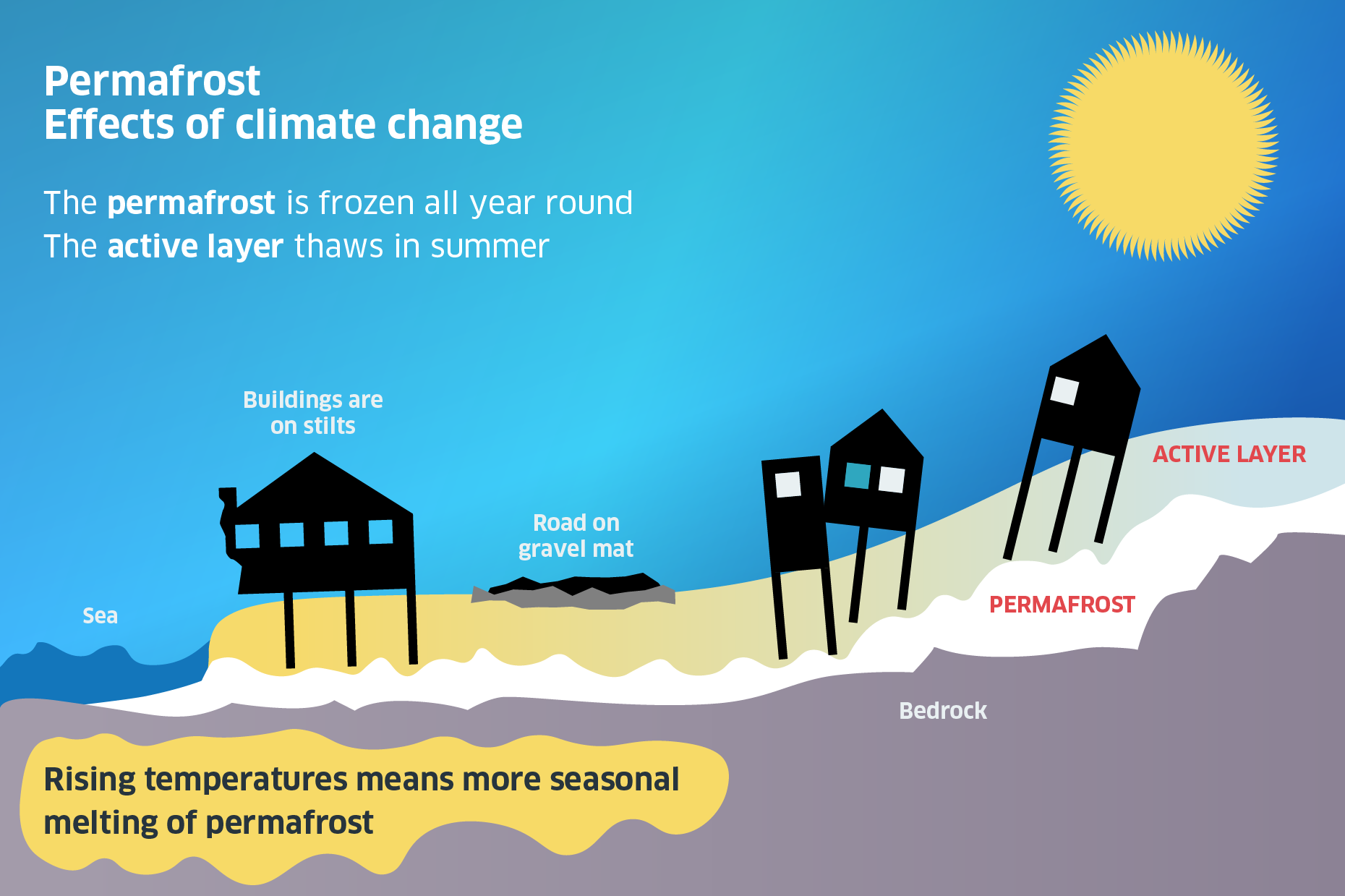 Diagram showing effect of climate change on permafrost in summer